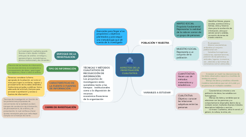 Mind Map: ASPECTOS DE LA INVESTIGACIÓN CUALITATIVA