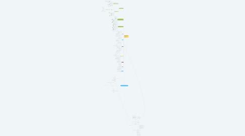 Mind Map: Offre CB Développememt V1
