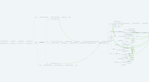 Mind Map: HANDLING CLIENTS