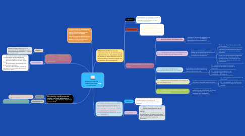 Mind Map: TÉCNICAS PARA LA INVESTIGACIÓN CUALITATIVA
