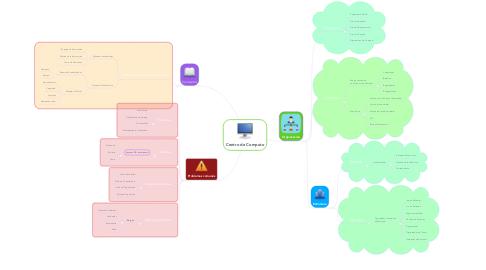 Mind Map: Centro de Computo