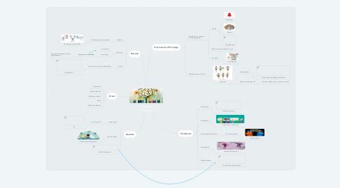 Mind Map: Psicología Y Trabajo