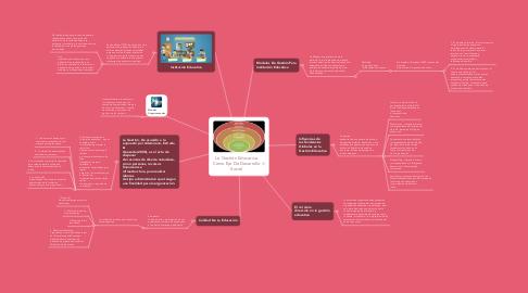 Mind Map: La Gestión Educativa Como Eje De Desarrollo Social