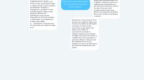 Mind Map: Elementos que intervienen en el proceso de adquirir conocimiento.
