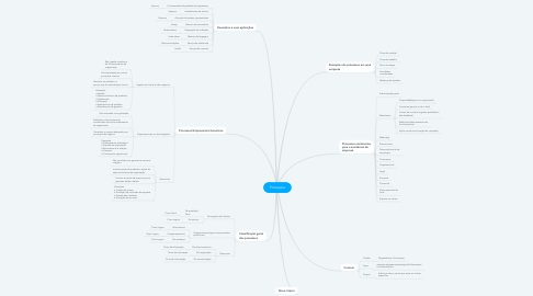 Mind Map: Processos
