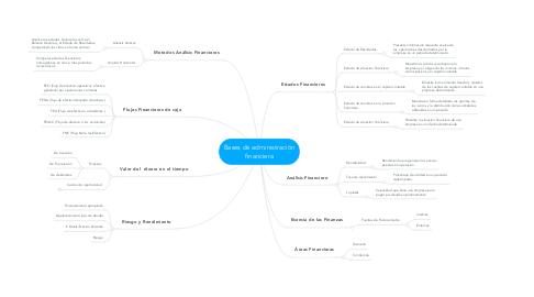 Mind Map: Bases de administración financiera
