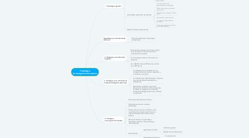 Mind Map: Paradigma Sociocognitivo-Humanista