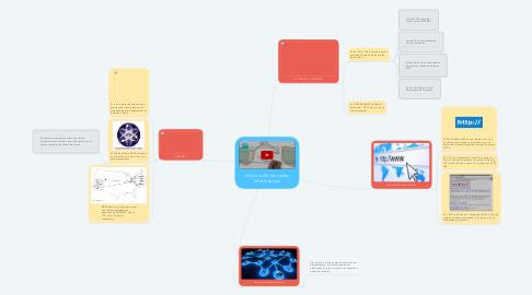 Mind Map: Historia de las redes informáticas