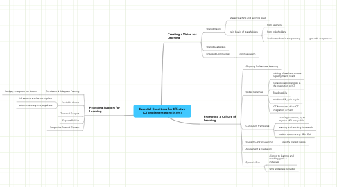 Mind Map: Essential Conditions for Effective ICT Implementation (E4W4)