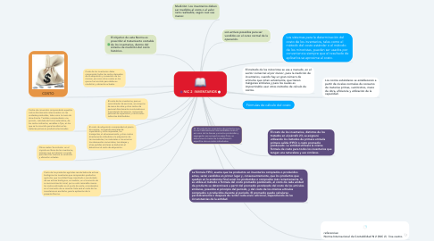 Mind Map: NIC 2  INVENTARIOS