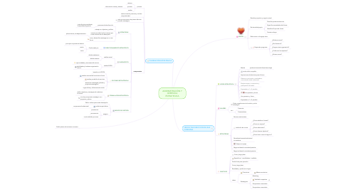 Mind Map: ADMINISTRACIÓN Y GERENCIA ESTRATEGICA