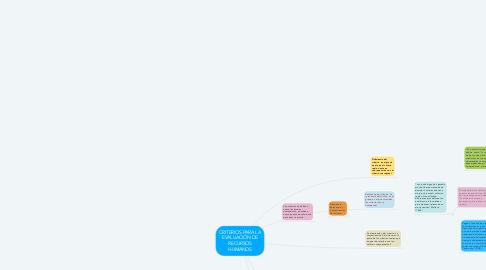 Mind Map: CRITERIOS PARA LA EVALUACIÓN DE RECURSOS HUMANOS