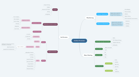Mind Map: Surface Processes