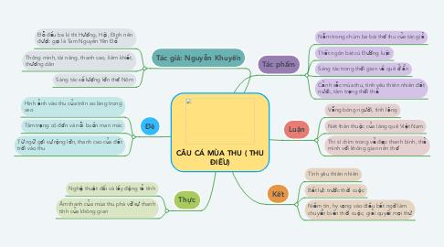 Mind Map: CÂU CÁ MÙA THU ( THU ĐIẾU)