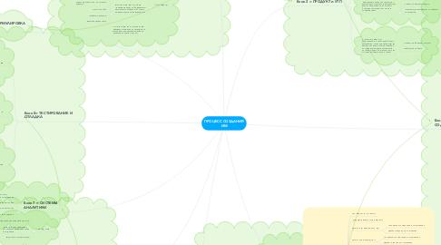 Mind Map: ПРОЦЕСС СОЗДАНИЯ ИМ