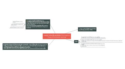 Mind Map: ทฤษฏีการเรียนรู้โดยมัลติมีเดีย (The Cognitive Theory of Multimedia Learning)