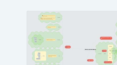 Mind Map: TEKNOLOGI INFORMASI