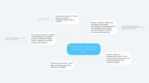 Mind Map: Паляпшэнне камунікацый з дапамогай чата на сайце. Мэты