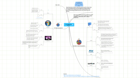Mind Map: Tu Le Operating Systems