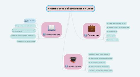 Mind Map: Frustraciones del Estudiante en Linea