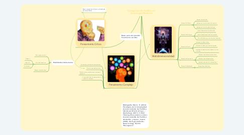 Mind Map: Categorías de Análisis en Sociología Moderna