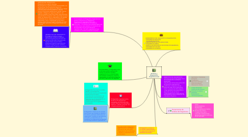 Mind Map: Análisis y Diagnóstico Organizacional