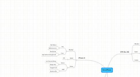 Mind Map: SmartPhone