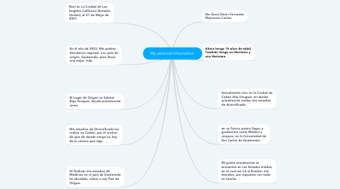 Mind Map: My personal Information.
