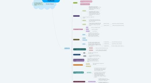 Mind Map: Sobre las Obligaciones y su Clasificación