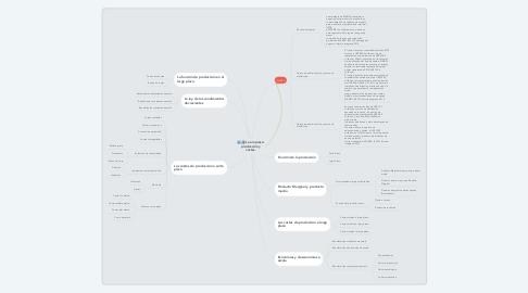 Mind Map: La empresa: producción y costes.
