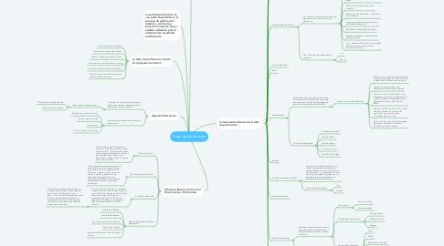 Mind Map: Sarta de Perforación