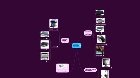 Mind Map: Внешниеустройствакомпьютера