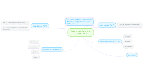 "Mind Map: how to use the article ""a"" and ""an""?"