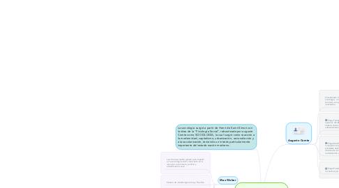 Mind Map: Surgimiento y precusores de la Sociología