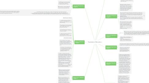 Mind Map: Foundation of Education
