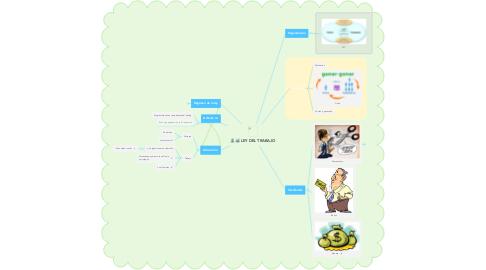Mind Map: LEY DEL TRABAJO