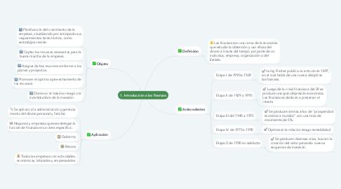 Mind Map: 1. Introducción a las finanzas