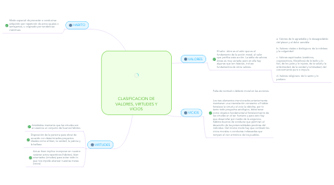 Mind Map: CLASIFICACION DE VALORES, VIRTUDES Y VICIOS