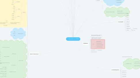 Mind Map: Fundamentos del Diseño