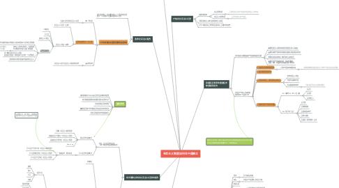 Mind Map: 社会主义制度如何在中国确立