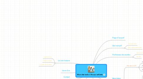 Mind Map: Mon site web: L'île aux enfants