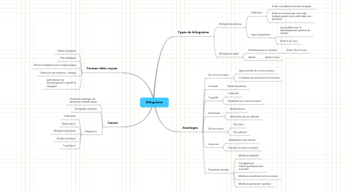 Mind Map: Bilinguisme