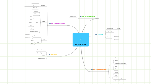 Mind Map: Le Chow Chow