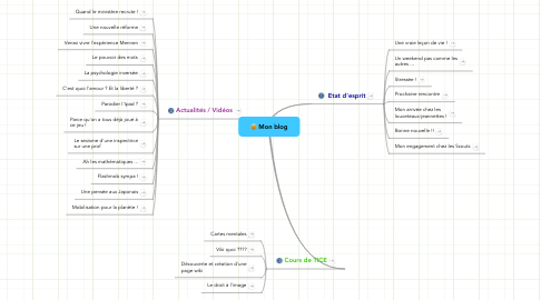 Mind Map: Mon blog