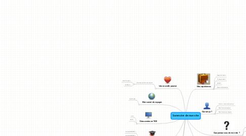 Mind Map: Sommaire de mon site