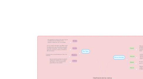 Mind Map: Clasificación de las normas jurídicas