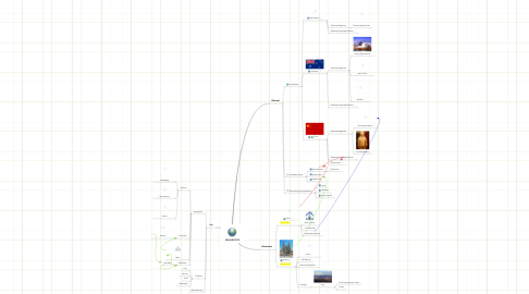 Mind Map: URLAUB 2012