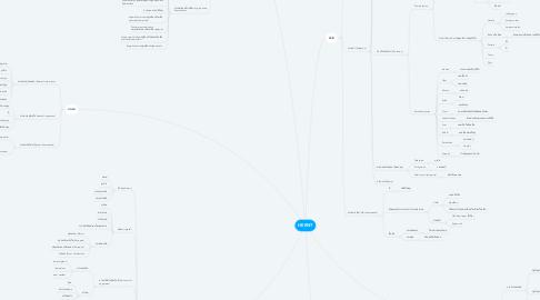 Mind Map: HEENT