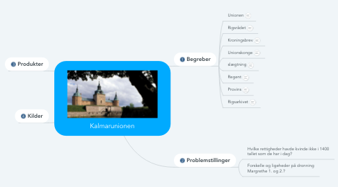 Mind Map: Kalmarunionen