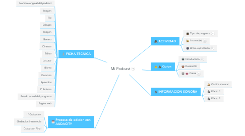 Mind Map: Mi Podcast